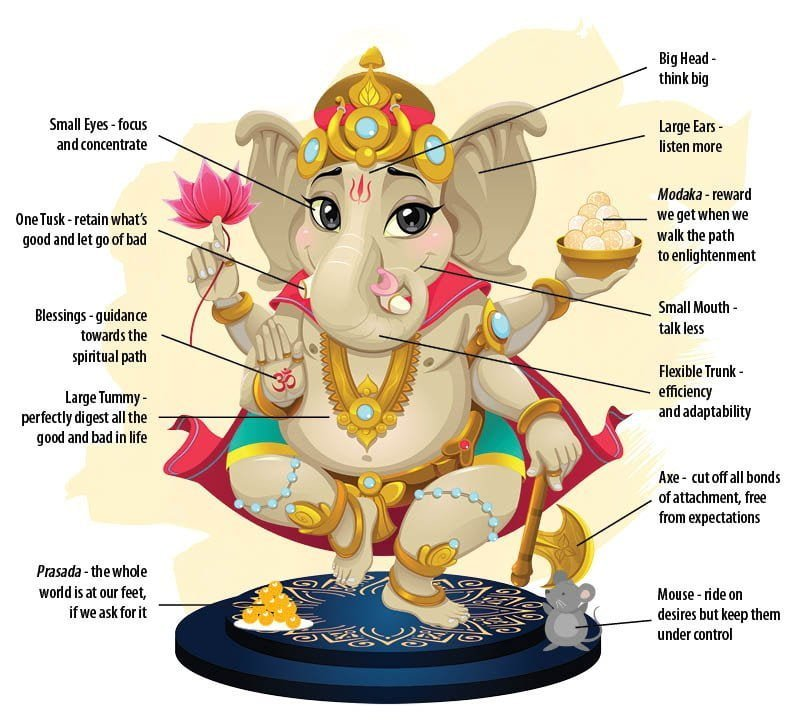 Ganesha Explained in a diagram